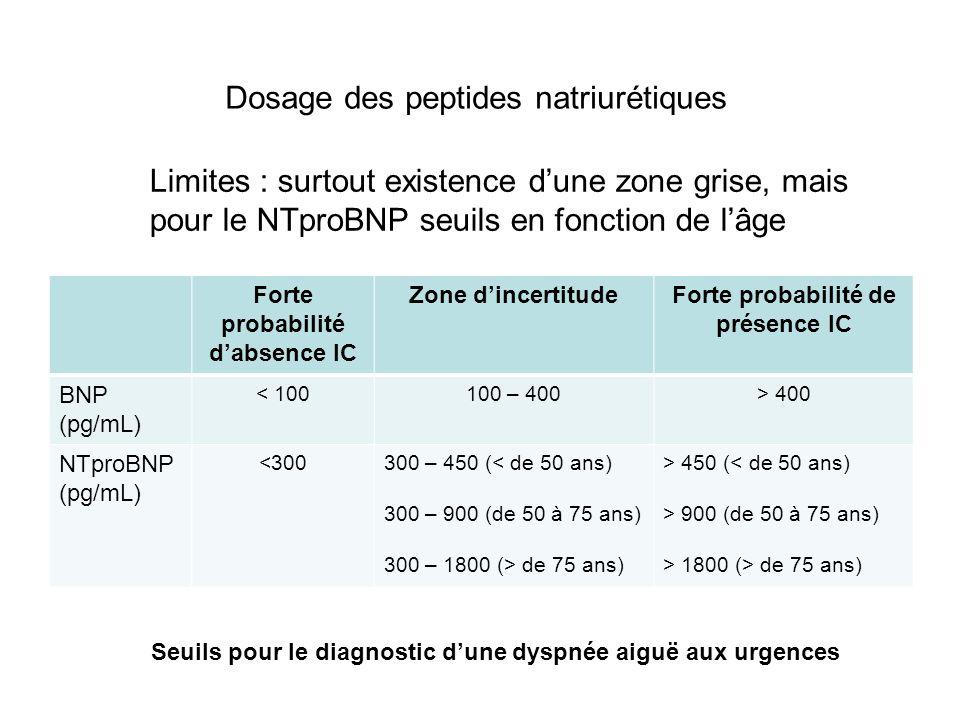 Dosage des peptides natriurétiques