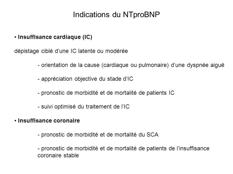 Indications du NTproBNP