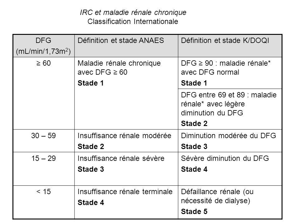 IRC et maladie rénale chronique Classification Internationale DFG