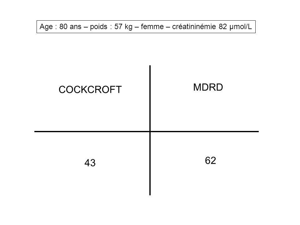 Age : 80 ans – poids : 57 kg – femme – créatininémie 82 µmol/L