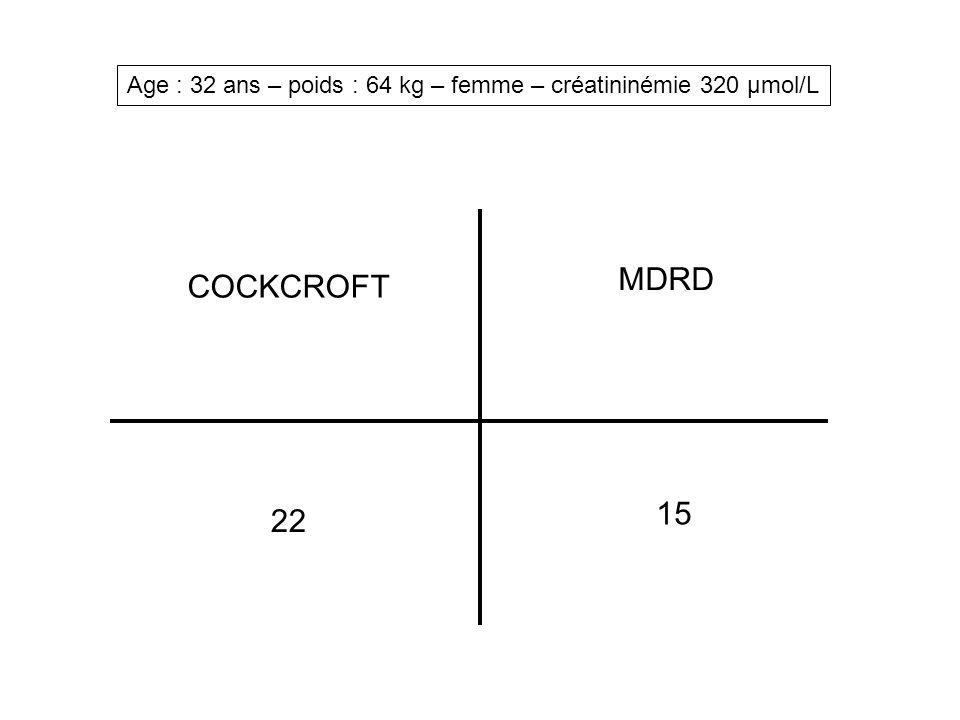 Age : 32 ans – poids : 64 kg – femme – créatininémie 320 µmol/L