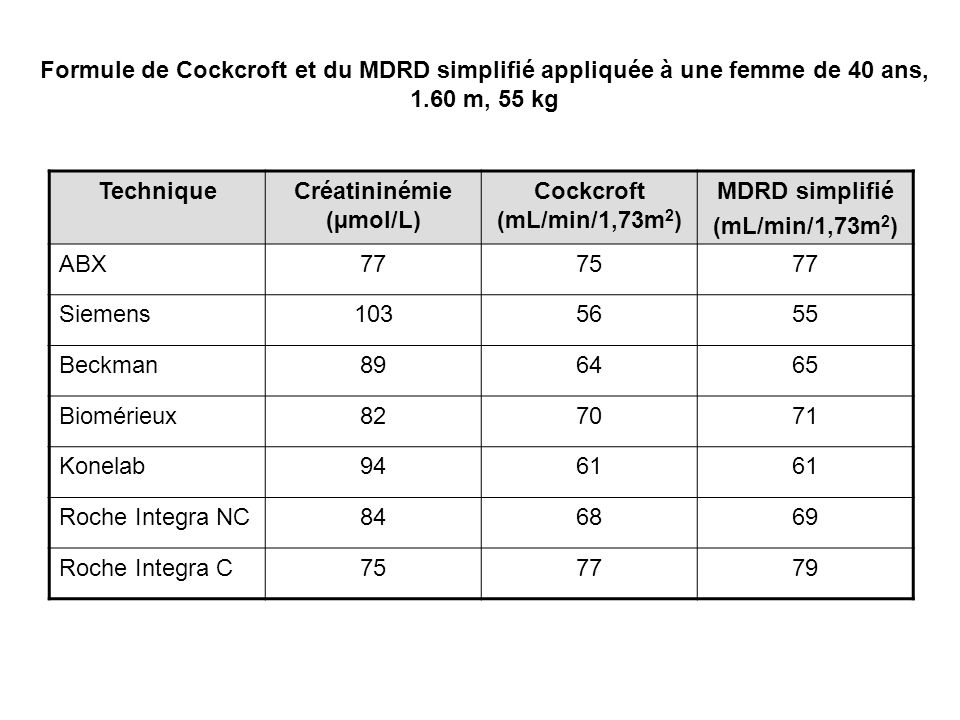 Créatininémie (µmol/L)