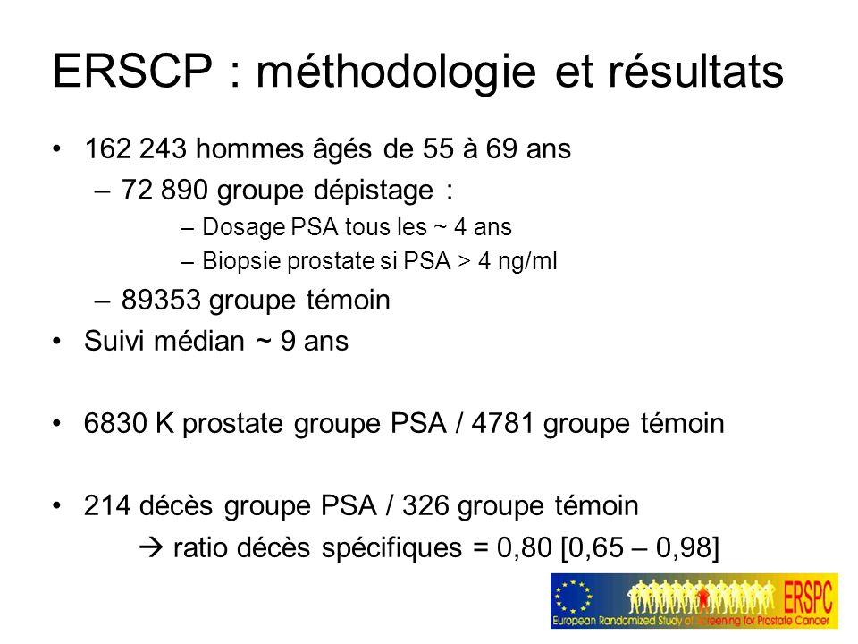 ERSCP : méthodologie et résultats