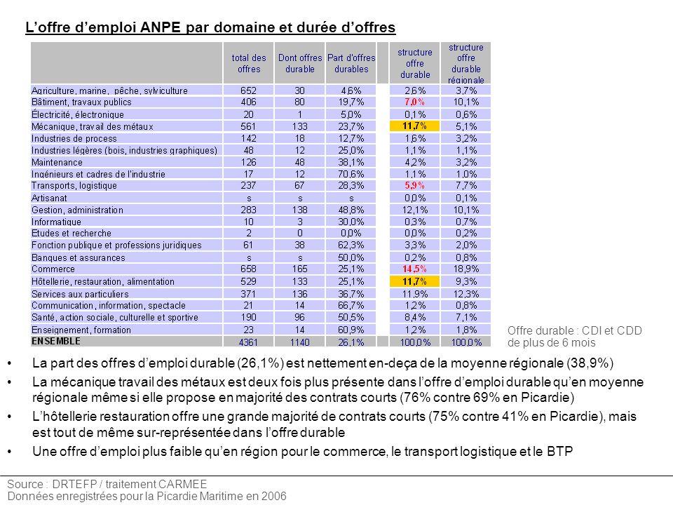 L'offre d'emploi ANPE par domaine et durée d'offres