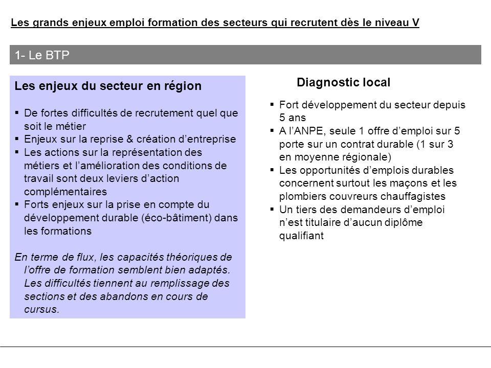 Les enjeux du secteur en région