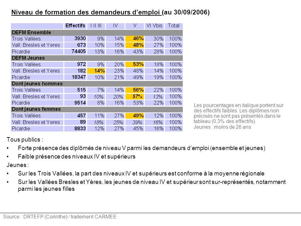 Niveau de formation des demandeurs d'emploi (au 30/09/2006)