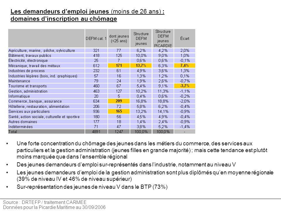 Les demandeurs d'emploi jeunes (moins de 26 ans) : domaines d'inscription au chômage