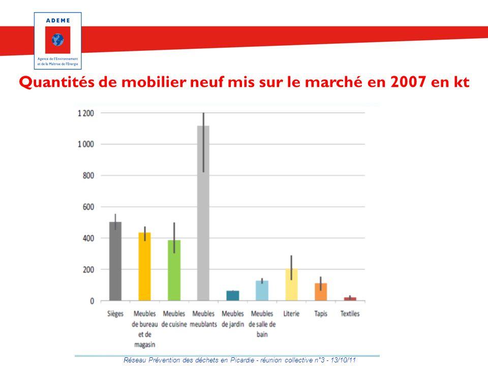Quantités de mobilier neuf mis sur le marché en 2007 en kt