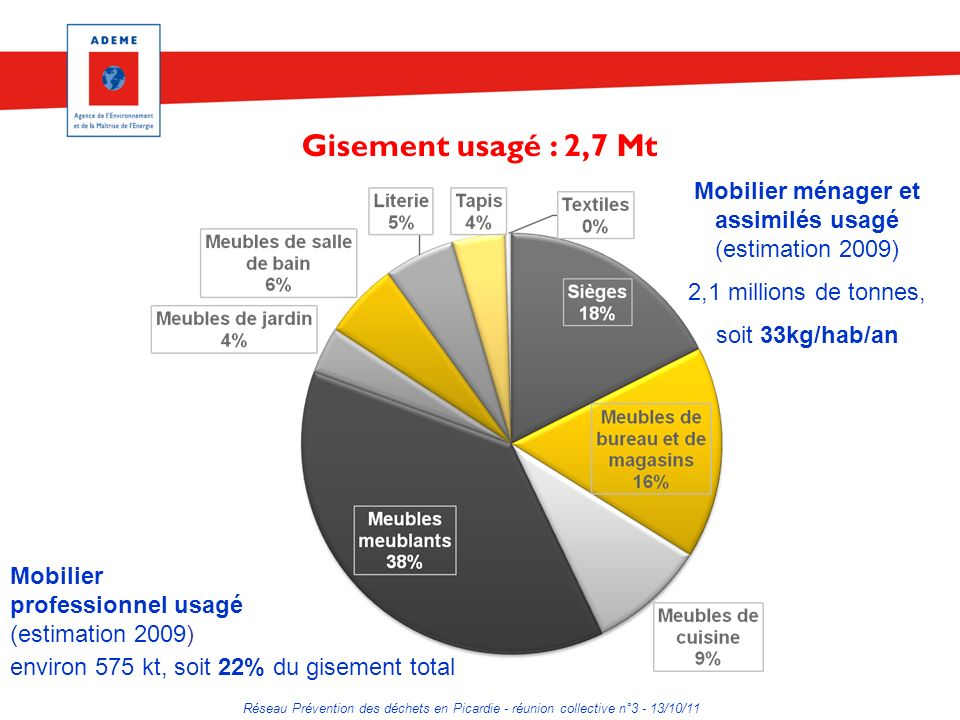 Mobilier ménager et assimilés usagé (estimation 2009)