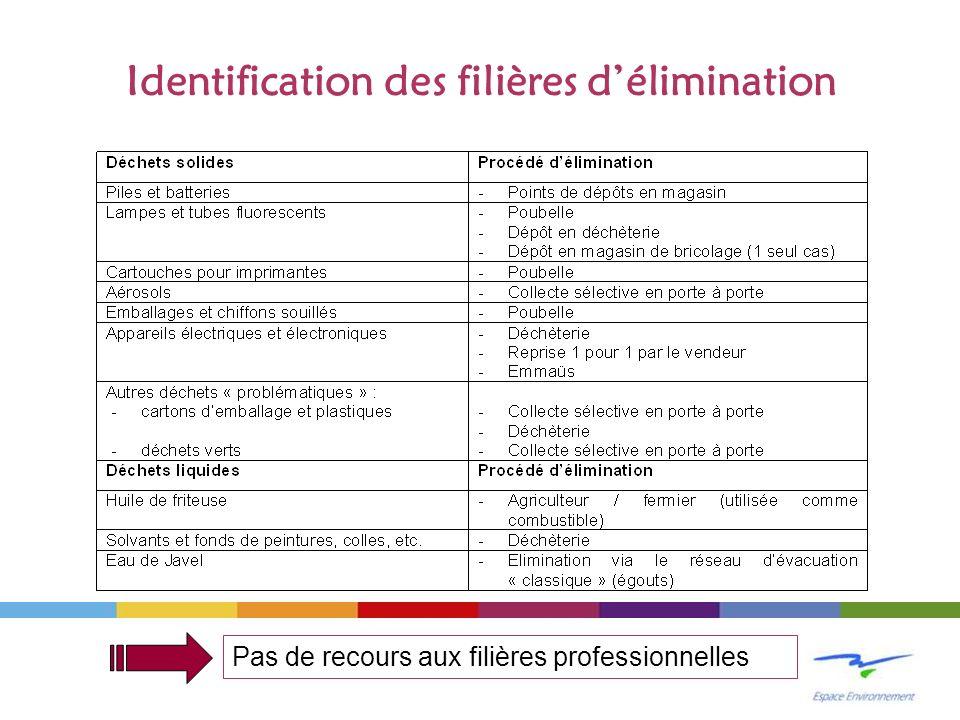 Identification des filières d'élimination