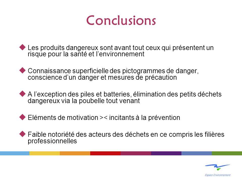 Conclusions Les produits dangereux sont avant tout ceux qui présentent un risque pour la santé et l'environnement.