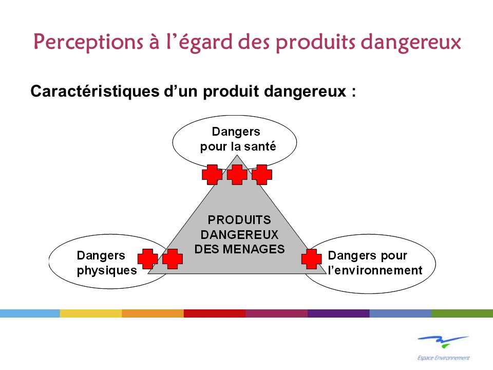 Perceptions à l'égard des produits dangereux