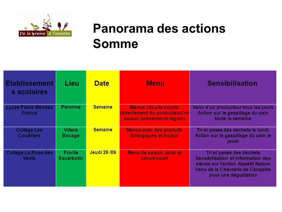 Panorama des actions Somme Etablissements scolaires Lieu Date Menu