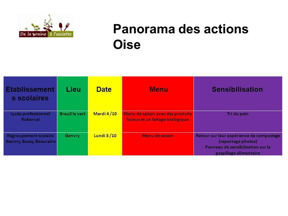 Panorama des actions Oise Etablissements scolaires Lieu Date Menu