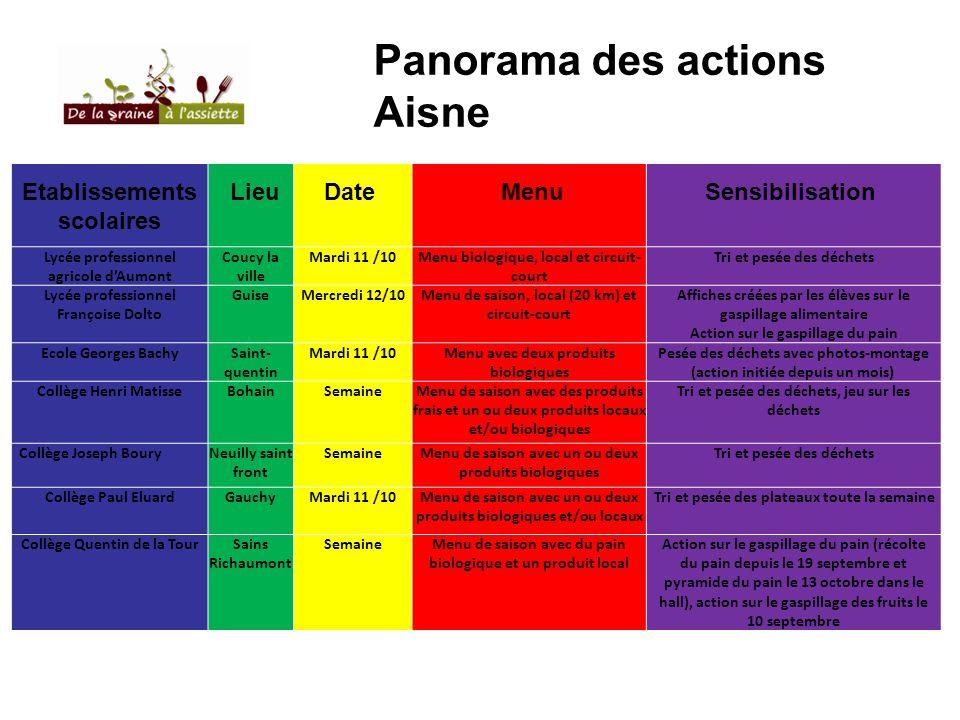 Panorama des actions Aisne Etablissements scolaires Lieu Date Menu