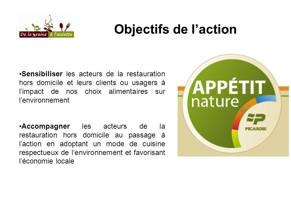 Objectifs de l'action