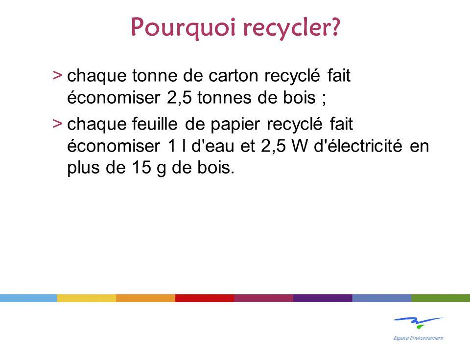 Pourquoi recycler chaque tonne de carton recyclé fait économiser 2,5 tonnes de bois ;