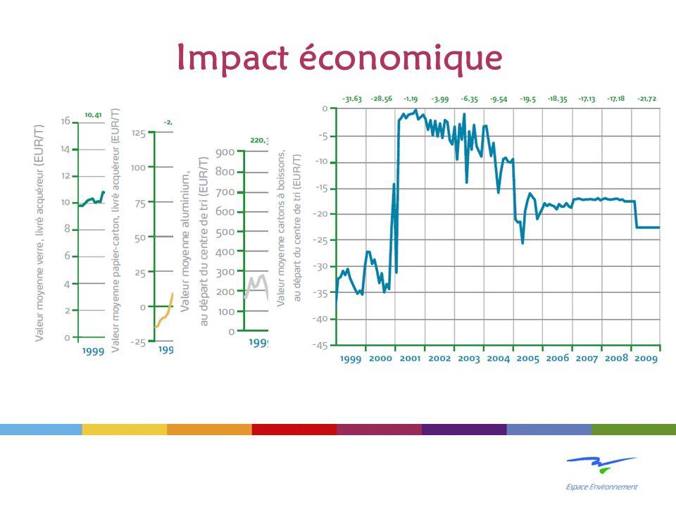 Impact économique