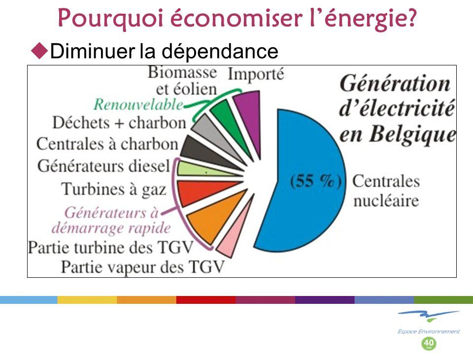 Pourquoi économiser l'énergie