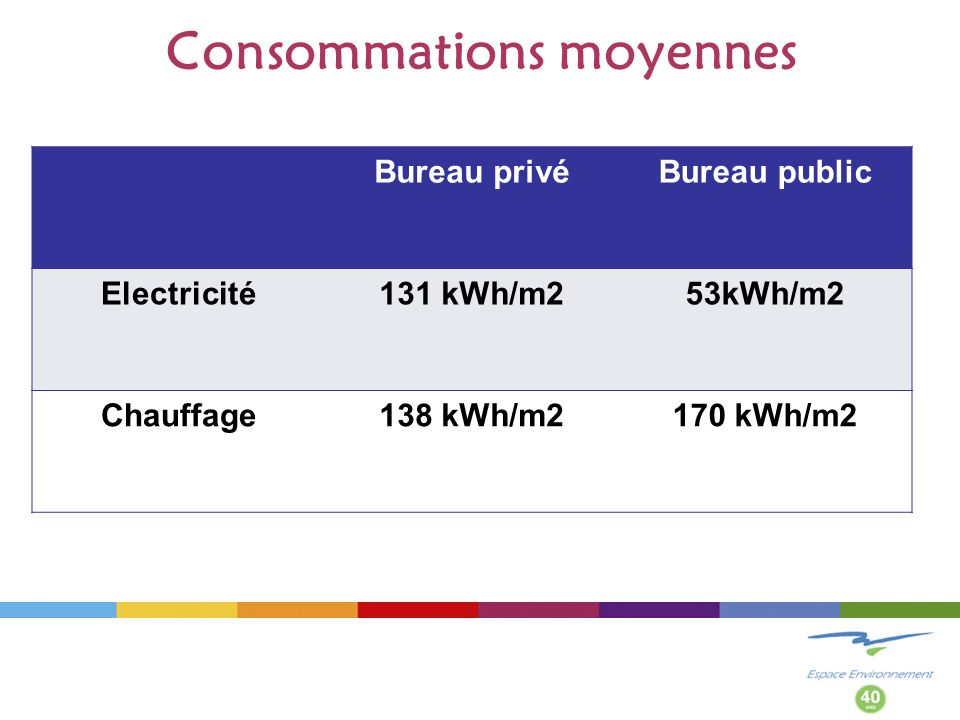 Consommations moyennes