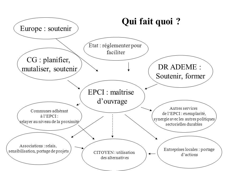Qui fait quoi Europe : soutenir CG : planifier, mutaliser, soutenir