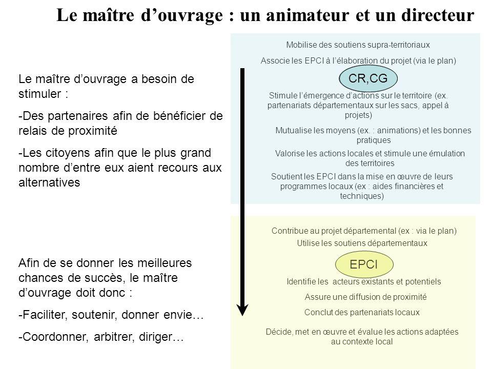 Vers des programmes locaux de pr vention des d chets ppt - Difference entre maitre d oeuvre et maitre d ouvrage ...