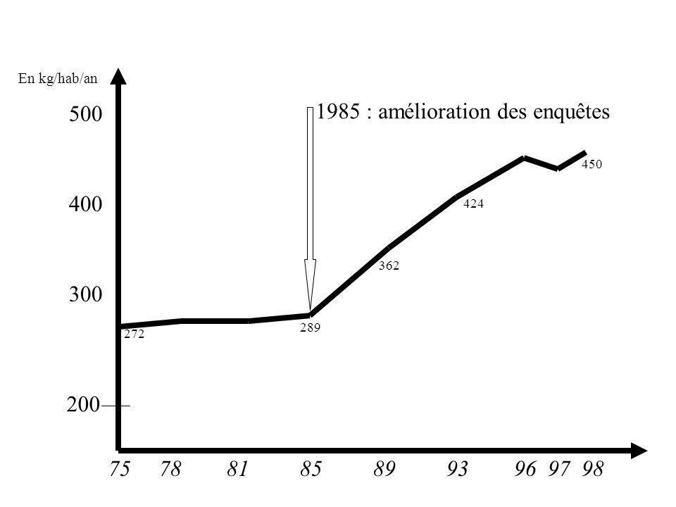 1985 : amélioration des enquêtes