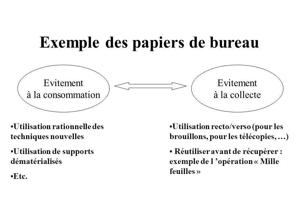 Exemple des papiers de bureau