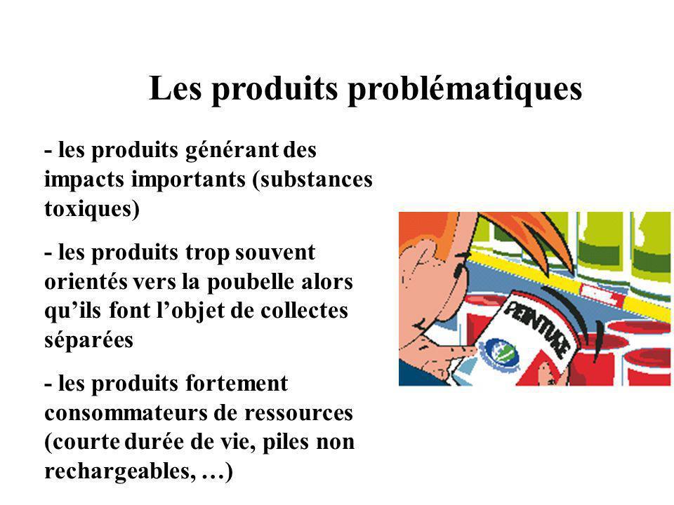 Les produits problématiques