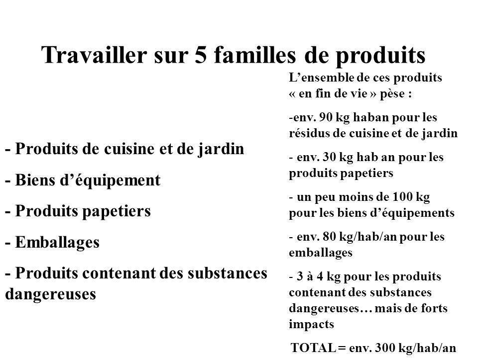 Travailler sur 5 familles de produits
