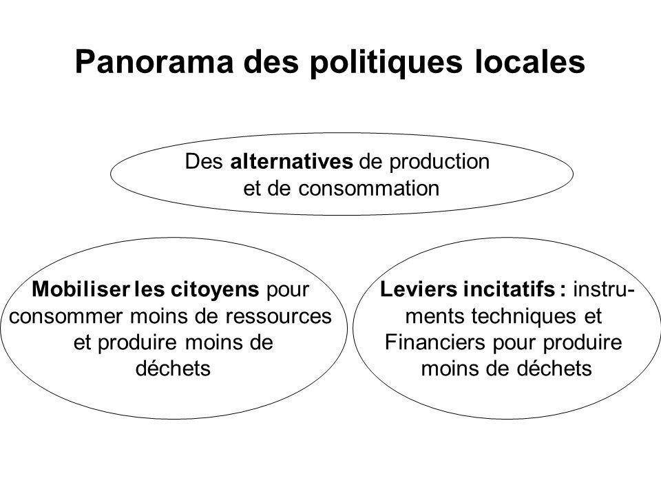 Panorama des politiques locales
