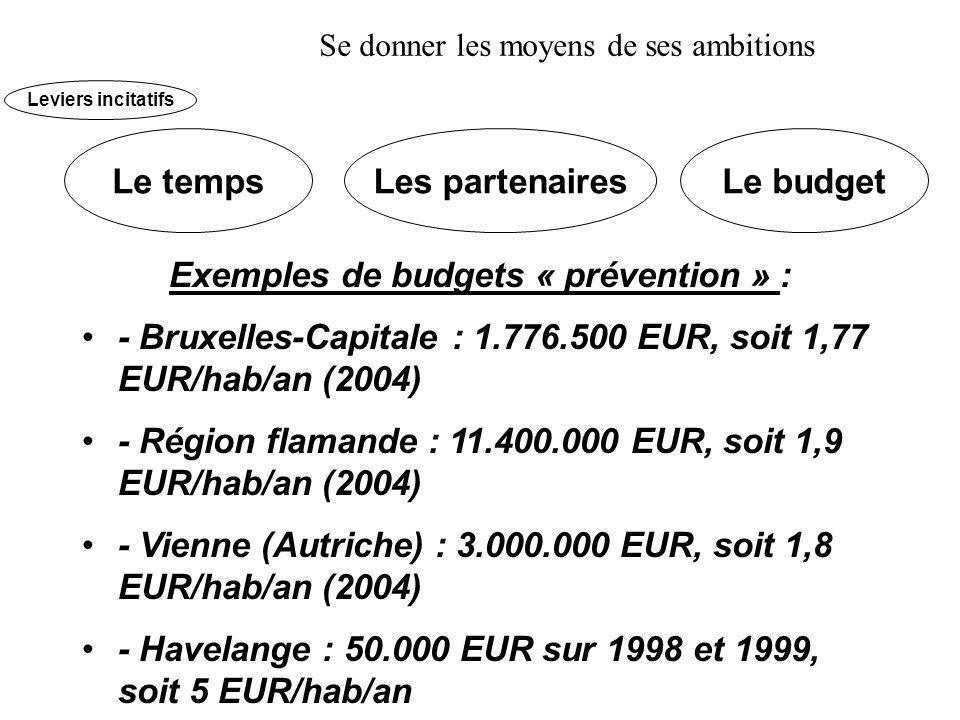 Exemples de budgets « prévention » :