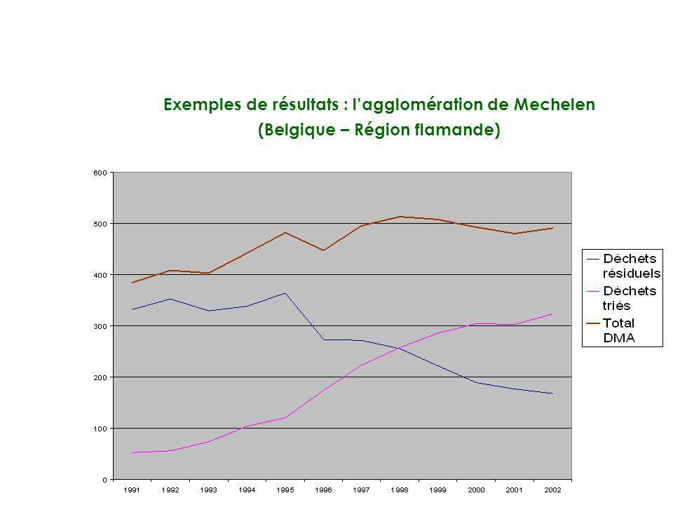 Exemples de résultats : l'agglomération de Mechelen (Belgique – Région flamande)