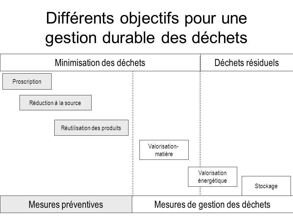 Différents objectifs pour une gestion durable des déchets
