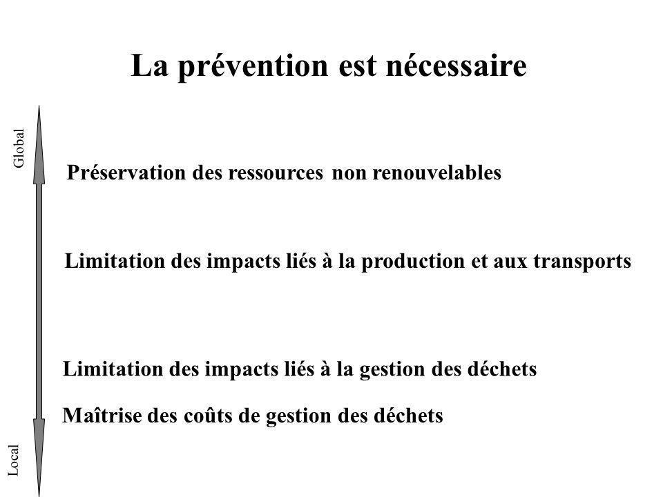 La prévention est nécessaire