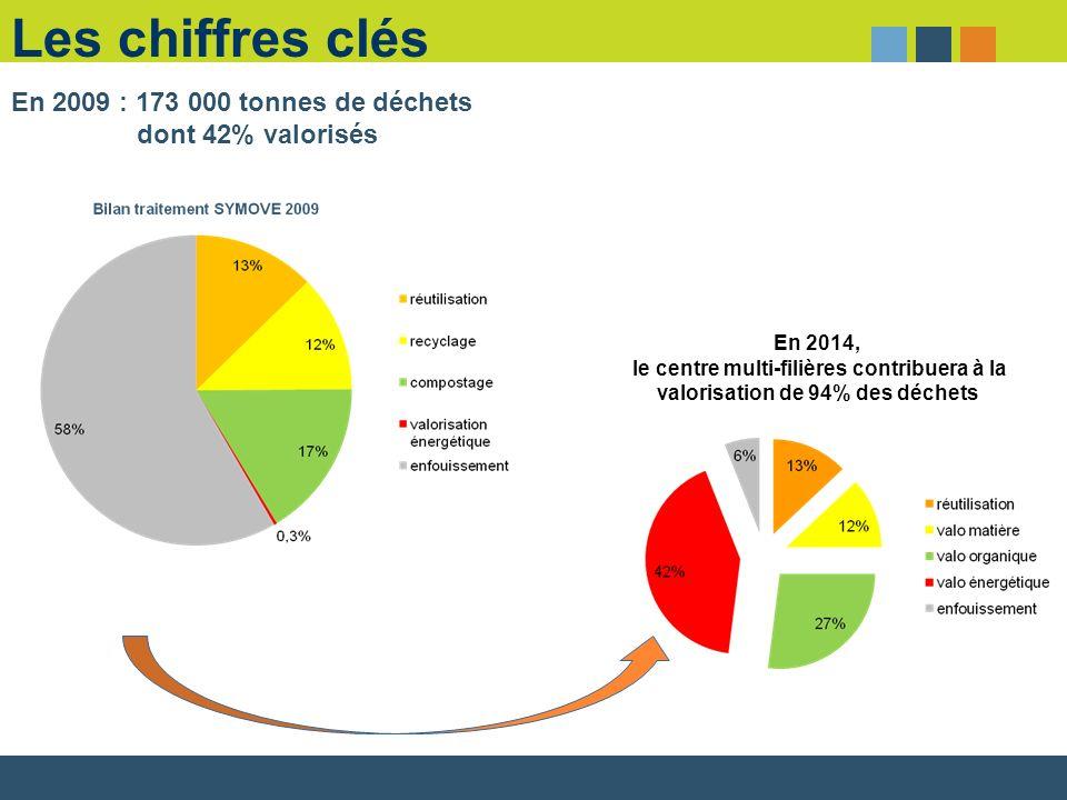 Les chiffres clés En 2009 : 173 000 tonnes de déchets