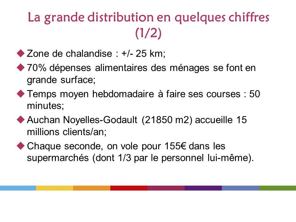 La grande distribution en quelques chiffres (1/2)