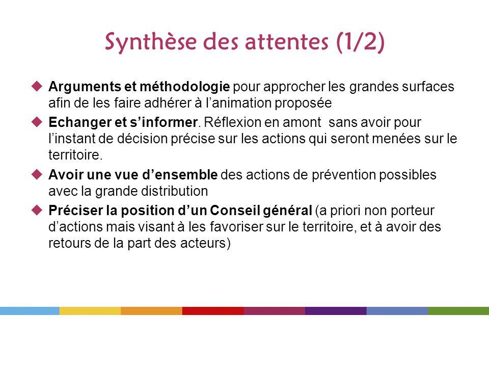 Synthèse des attentes (1/2)