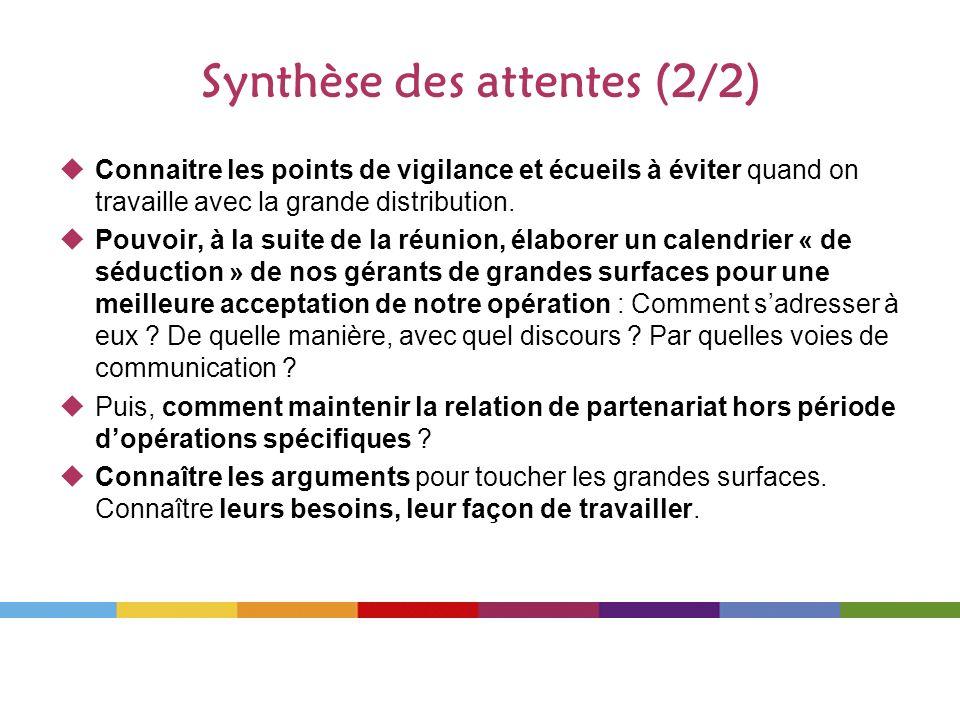 Synthèse des attentes (2/2)