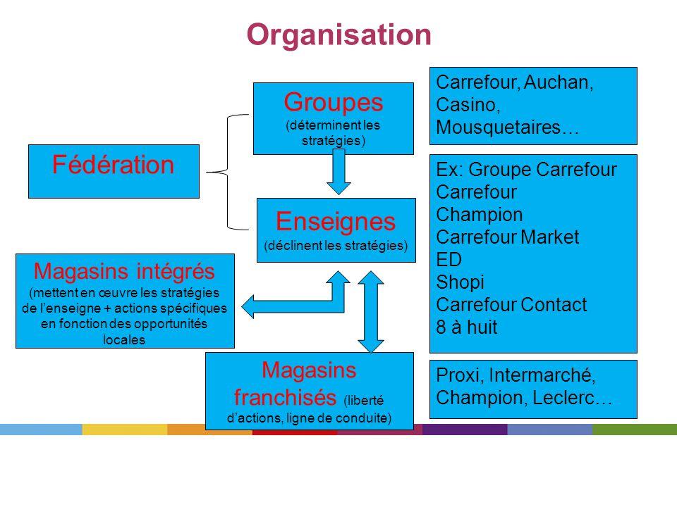 Organisation Groupes Fédération Enseignes (déclinent les stratégies)