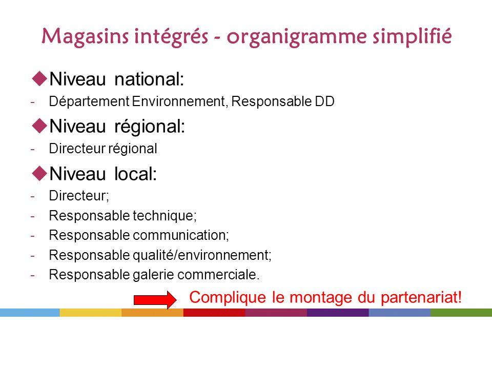 Magasins intégrés - organigramme simplifié