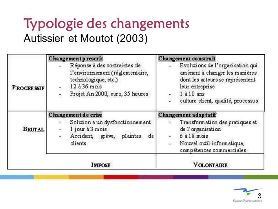 Typologie des changements