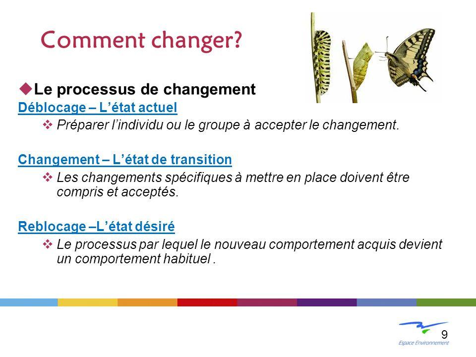 Comment changer Le processus de changement LE CHANGEMENT
