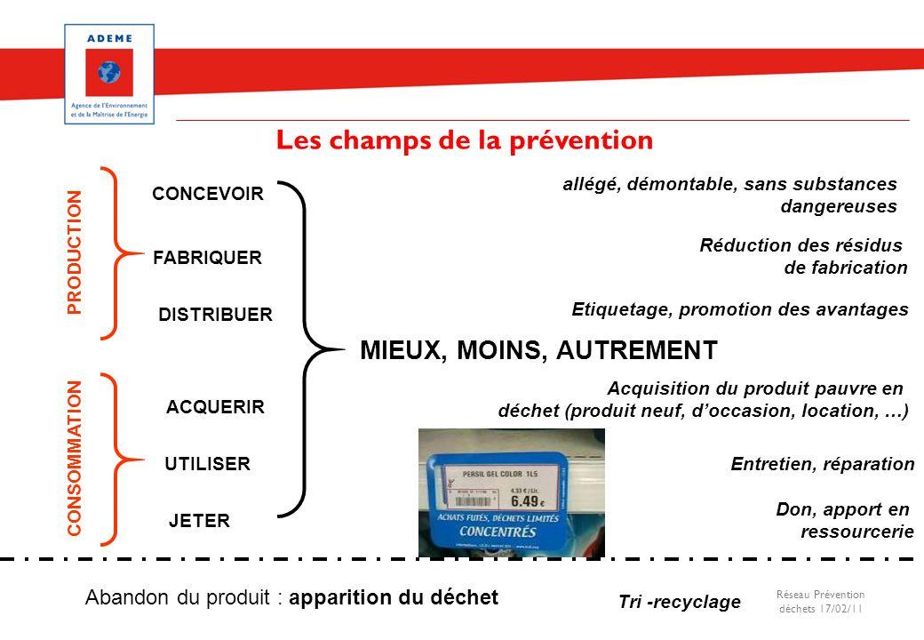 Les champs de la prévention