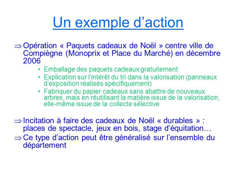 Un exemple d'actionOpération « Paquets cadeaux de Noël » centre ville de Compiègne (Monoprix et Place du Marché) en décembre 2006.