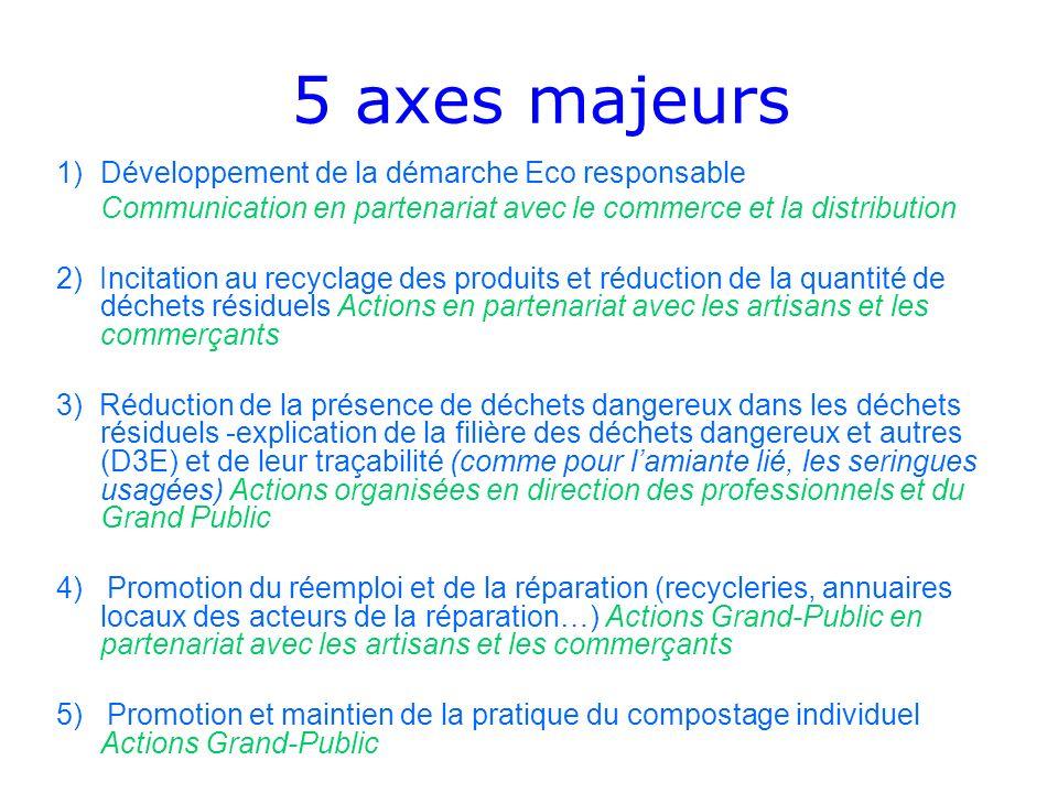 5 axes majeurs Développement de la démarche Eco responsable