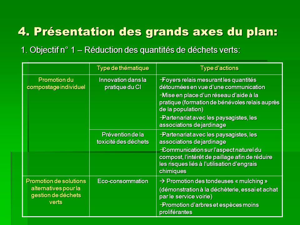 4. Présentation des grands axes du plan: