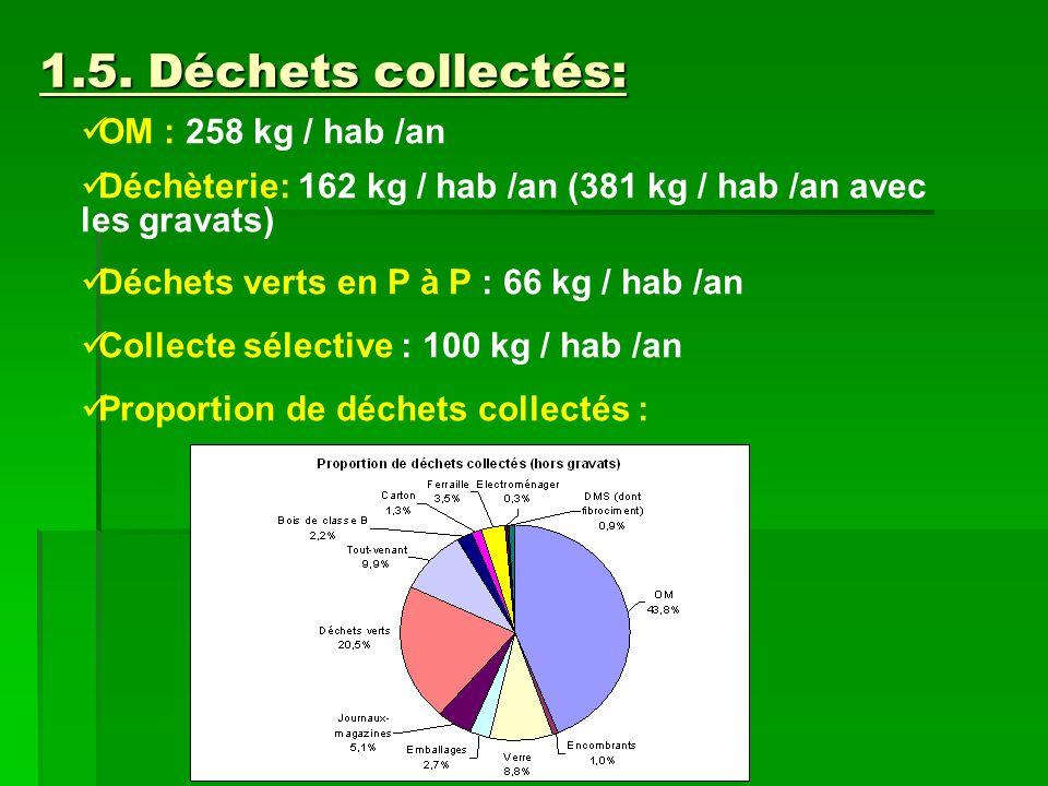 1.5. Déchets collectés: OM : 258 kg / hab /an