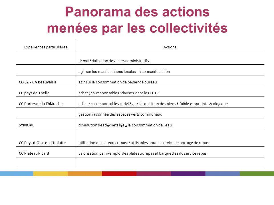 Panorama des actions menées par les collectivités