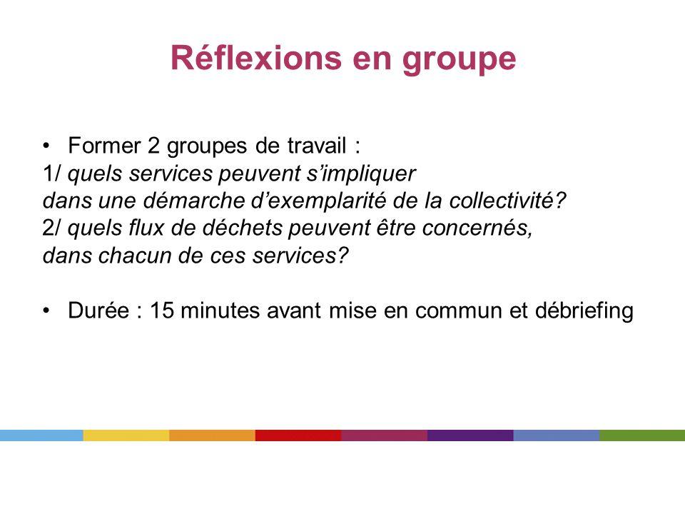Réflexions en groupe Former 2 groupes de travail :